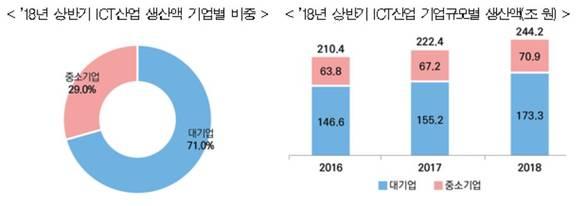 상반기 ICT 산업 생산액 244조원…전년동기비 9.8%↑