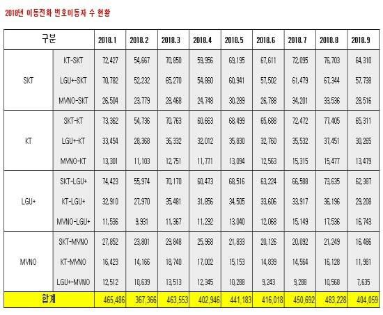 '갤노트9' 효과 끝, 9월 번호이동 다시 침체…알뜰폰, 이탈 가속
