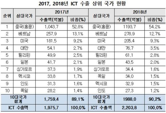 작년 ICT 수출 2204억달러 '사상최대'…반도체 58% 차지