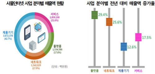 작년 사물인터넷 매출 8.6조원…전년대비 18.6% ↑