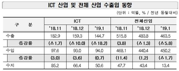 ICT 수출 3개월 연속 하락…반도체 부진 어떡하나