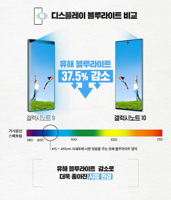 """디스플레이메이트, """"갤노트10, 세계 최고 디…"""