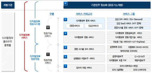 클라우드 기반 '디지털정부' 가속화… 행안부, 연내 기반 구축