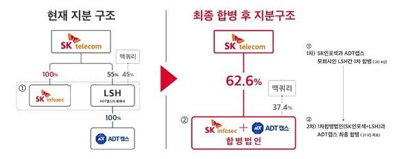 SK인포섹,  ADT캡스와 합병해 매출 1조원 국내 최대 종합보안기업으로 재탄생