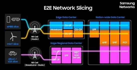 4GB를 6초에…삼성전자, 4G+5G 업계 최대 속…