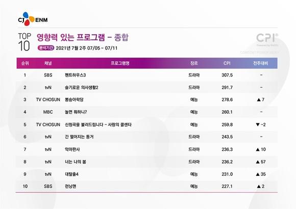 tvN VS 지상파…프로그램 영향력 더 높은 곳은?
