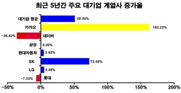 """카카오 계열사 5년만에 162% 급증…""""소상공인 영역 잠식"""""""